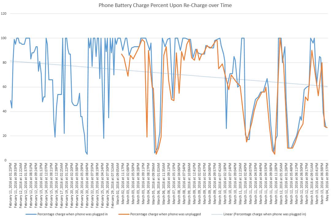 phone plug in showing Battery Last before It Dies